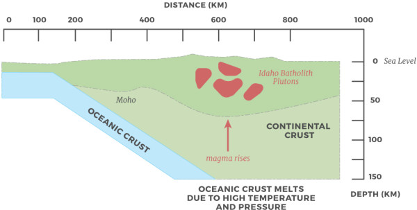 GEOLOGY-GRAPHIC