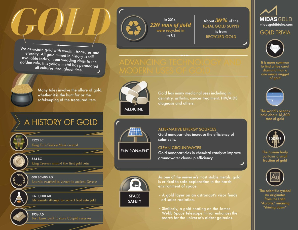Midas Gold - Gold Infographic - 4